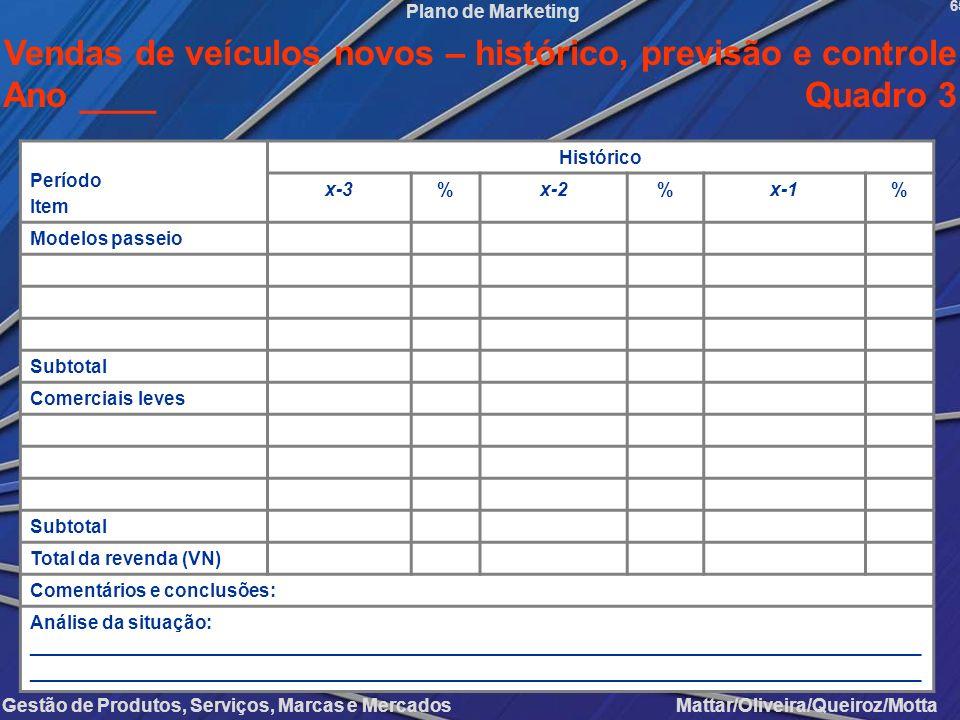 Gestão de Produtos, Serviços, Marcas e Mercados Mattar/Oliveira/Queiroz/Motta Plano de Marketing Período Item Histórico x-3%x-2%x-1% Modelos passeio S