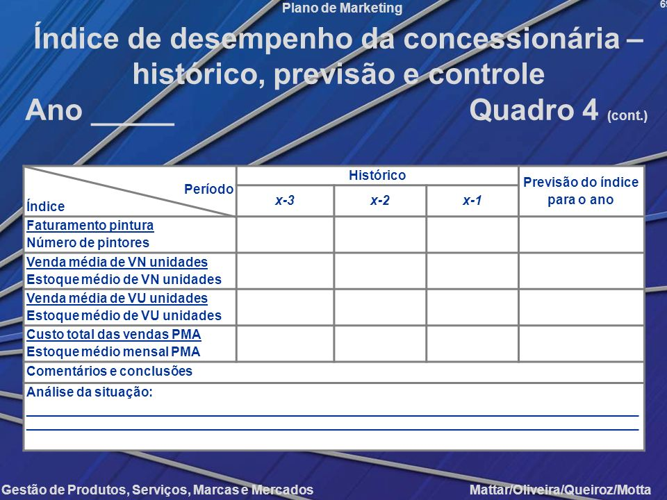 Gestão de Produtos, Serviços, Marcas e Mercados Mattar/Oliveira/Queiroz/Motta Plano de Marketing Período Índice Histórico Previsão do índice para o an