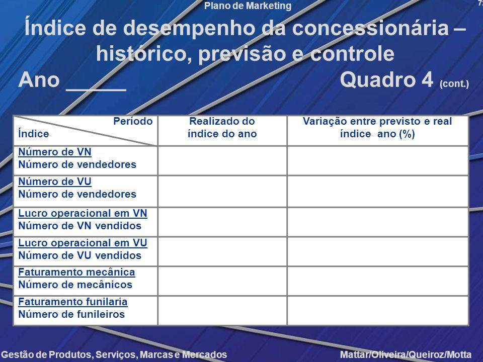 Gestão de Produtos, Serviços, Marcas e Mercados Mattar/Oliveira/Queiroz/Motta Plano de Marketing Período Índice Realizado do índice do ano Variação en