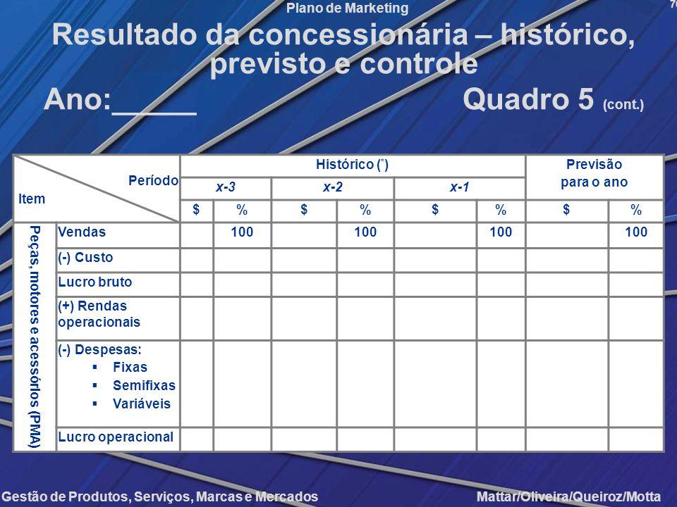 Gestão de Produtos, Serviços, Marcas e Mercados Mattar/Oliveira/Queiroz/Motta Plano de Marketing Período Item Histórico ( * ) Previsão para o ano x-3x