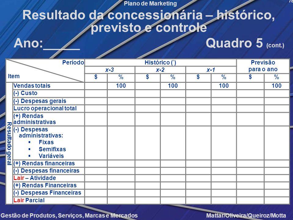Gestão de Produtos, Serviços, Marcas e Mercados Mattar/Oliveira/Queiroz/Motta Plano de Marketing Período Item Histórico ( * )Previsão para o ano x-3x-