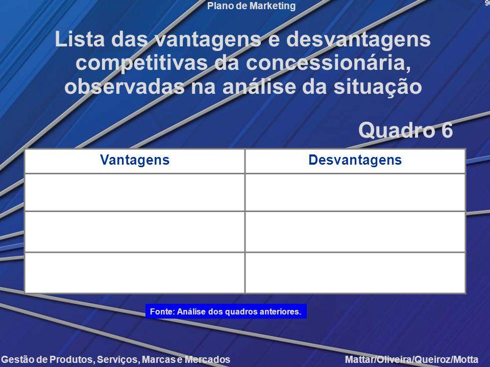 Gestão de Produtos, Serviços, Marcas e Mercados Mattar/Oliveira/Queiroz/Motta Plano de Marketing VantagensDesvantagens 90 Lista das vantagens e desvan