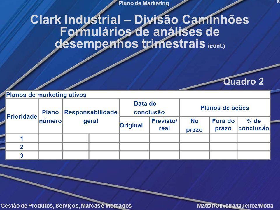 Gestão de Produtos, Serviços, Marcas e Mercados Mattar/Oliveira/Queiroz/Motta Plano de Marketing Planos de marketing ativos Prioridade Plano número Re
