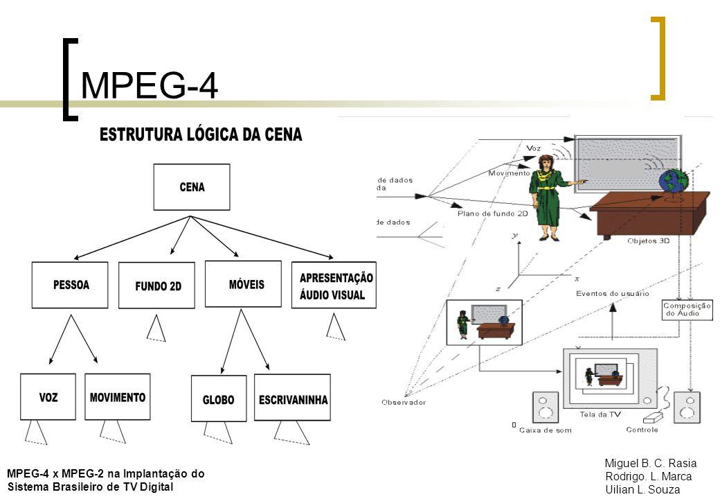 MPEG-4 MPEG-4 x MPEG-2 na Implantação do Sistema Brasileiro de TV Digital Miguel B. C. Rasia Rodrigo. L. Marca Uilian L. Souza