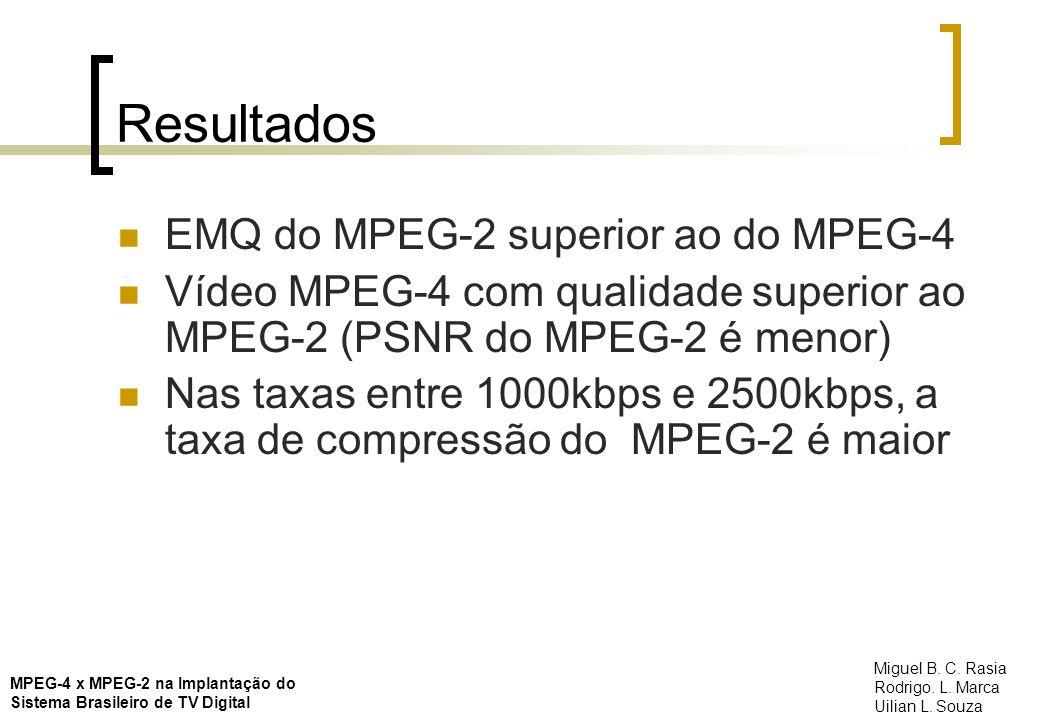 Resultados EMQ do MPEG-2 superior ao do MPEG-4 Vídeo MPEG-4 com qualidade superior ao MPEG-2 (PSNR do MPEG-2 é menor) Nas taxas entre 1000kbps e 2500k