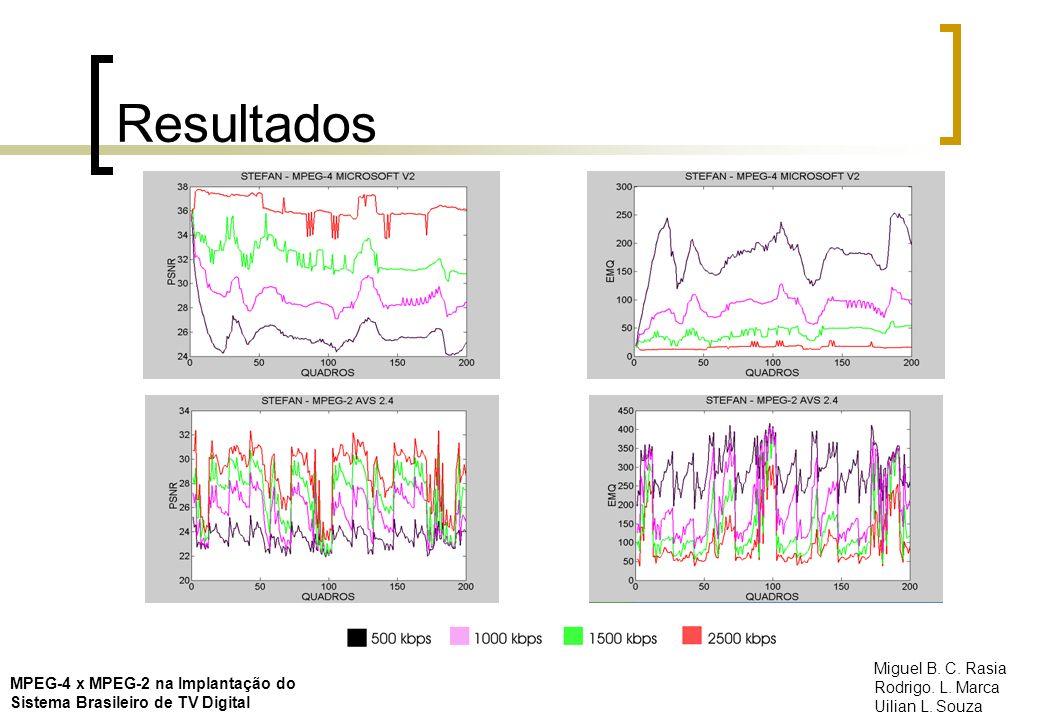 Resultados MPEG-4 x MPEG-2 na Implantação do Sistema Brasileiro de TV Digital Miguel B. C. Rasia Rodrigo. L. Marca Uilian L. Souza