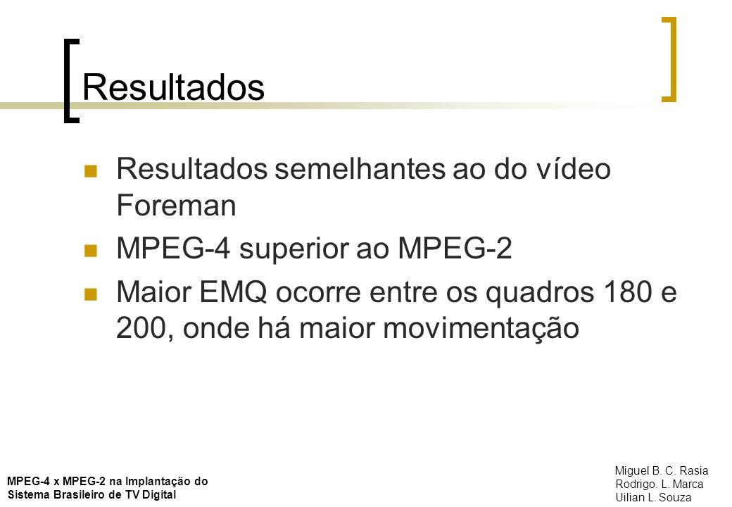 Resultados Resultados semelhantes ao do vídeo Foreman MPEG-4 superior ao MPEG-2 Maior EMQ ocorre entre os quadros 180 e 200, onde há maior movimentaçã