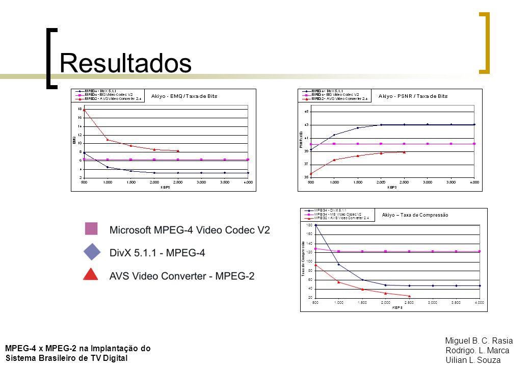 Resultados MPEG-4 x MPEG-2 na Implantação do Sistema Brasileiro de TV Digital Miguel B. C. Rasia Rodrigo. L. Marca Uilian L. Souza Akiyo – Taxa de Com