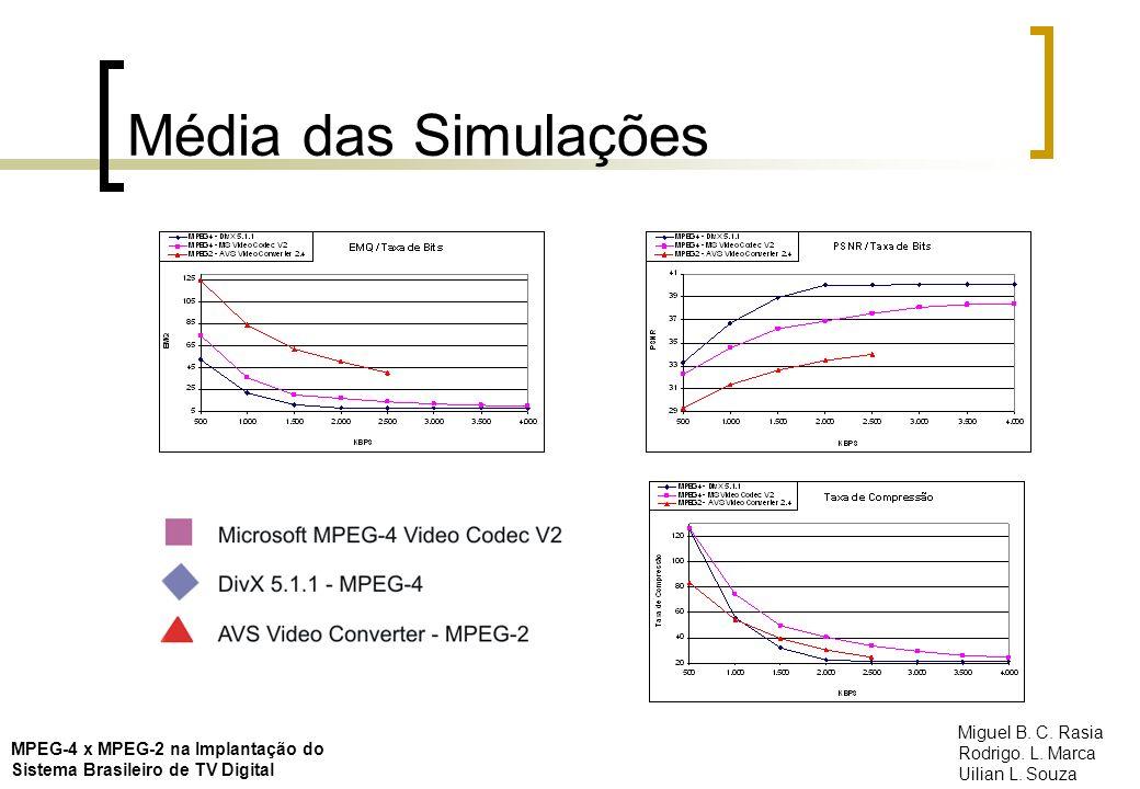 Média das Simulações MPEG-4 x MPEG-2 na Implantação do Sistema Brasileiro de TV Digital Miguel B. C. Rasia Rodrigo. L. Marca Uilian L. Souza