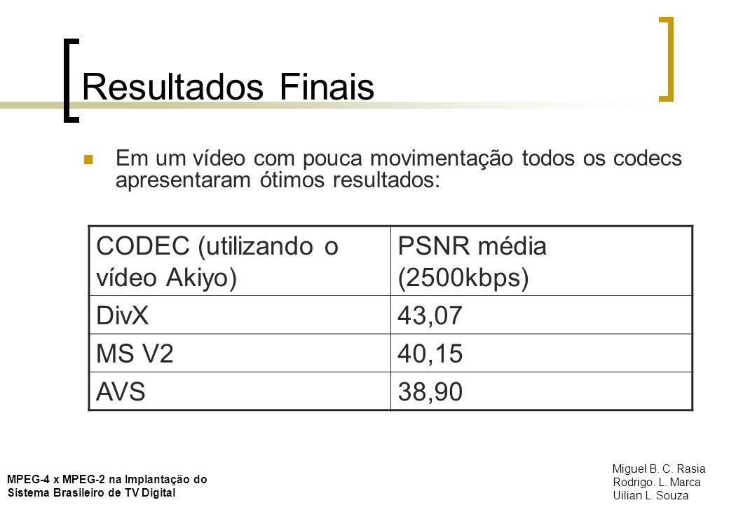 Resultados Finais Em um vídeo com pouca movimentação todos os codecs apresentaram ótimos resultados: CODEC (utilizando o vídeo Akiyo) PSNR média (2500
