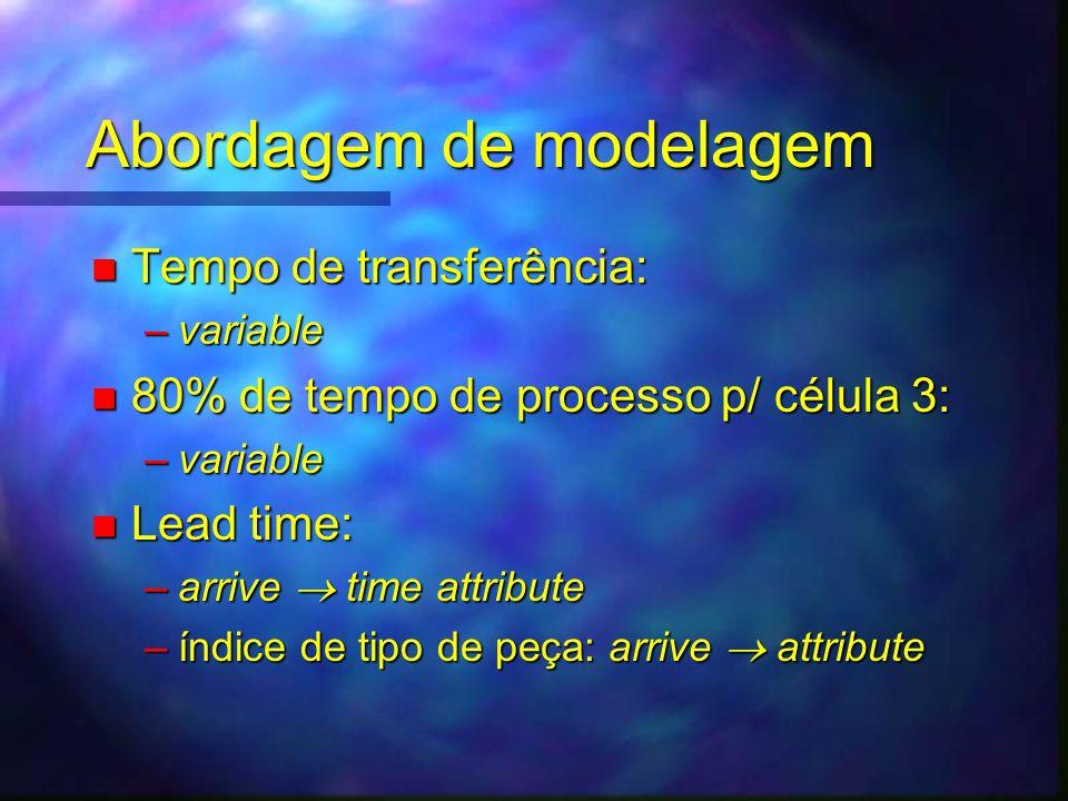 Abordagem de modelagem n Tempo de transferência: –variable n 80% de tempo de processo p/ célula 3: –variable n Lead time: –arrive time attribute –índi