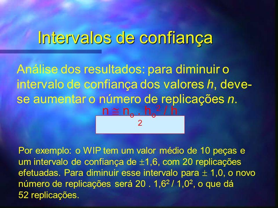 Análise dos resultados: para diminuir o intervalo de confiança dos valores h, deve- se aumentar o número de replicações n. n n o. h o 2 / h 2 Por exem