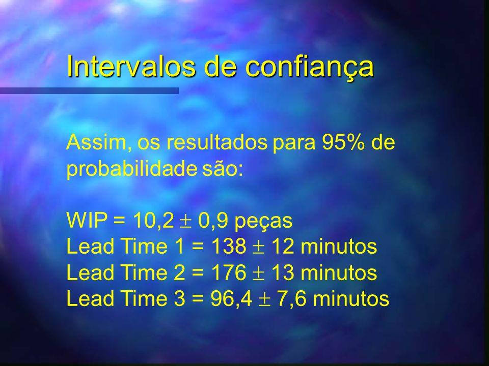 Intervalos de confiança Assim, os resultados para 95% de probabilidade são: WIP = 10,2 0,9 peças Lead Time 1 = 138 12 minutos Lead Time 2 = 176 13 min