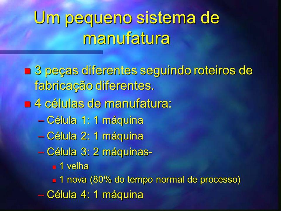 n 3 peças diferentes seguindo roteiros de fabricação diferentes. n 4 células de manufatura: –Célula 1: 1 máquina –Célula 2: 1 máquina –Célula 3: 2 máq