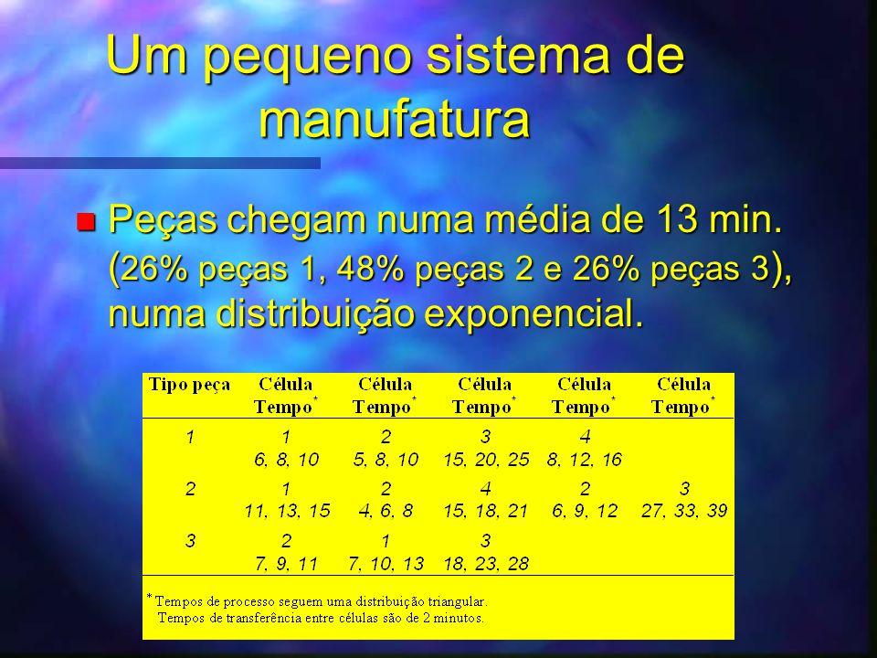 Um pequeno sistema de manufatura n Coletar estatísticas para: –Lead time por tipo de peça –Tempo e quantidade em fila –Utilização dos recursos n Simular o sistema, inicialmente, por 2000 minutos.