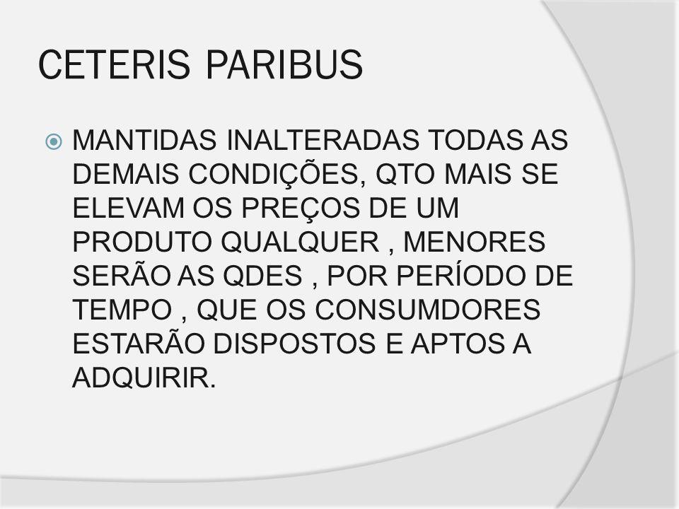 CETERIS PARIBUS MANTIDAS INALTERADAS TODAS AS DEMAIS CONDIÇÕES, QTO MAIS SE ELEVAM OS PREÇOS DE UM PRODUTO QUALQUER, MENORES SERÃO AS QDES, POR PERÍOD