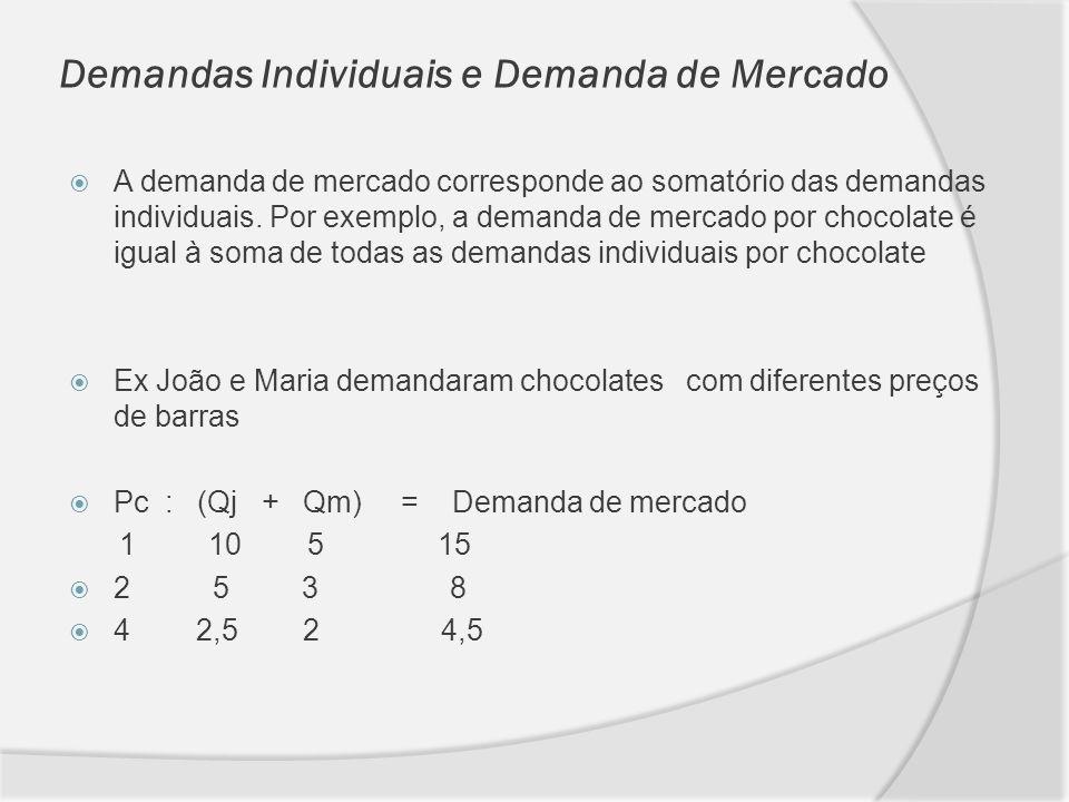 Demandas Individuais e Demanda de Mercado A demanda de mercado corresponde ao somatório das demandas individuais. Por exemplo, a demanda de mercado po