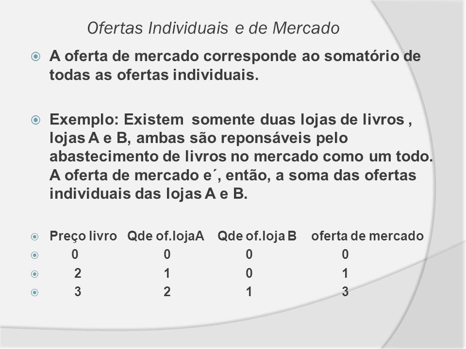 Ofertas Individuais e de Mercado A oferta de mercado corresponde ao somatório de todas as ofertas individuais. Exemplo: Existem somente duas lojas de