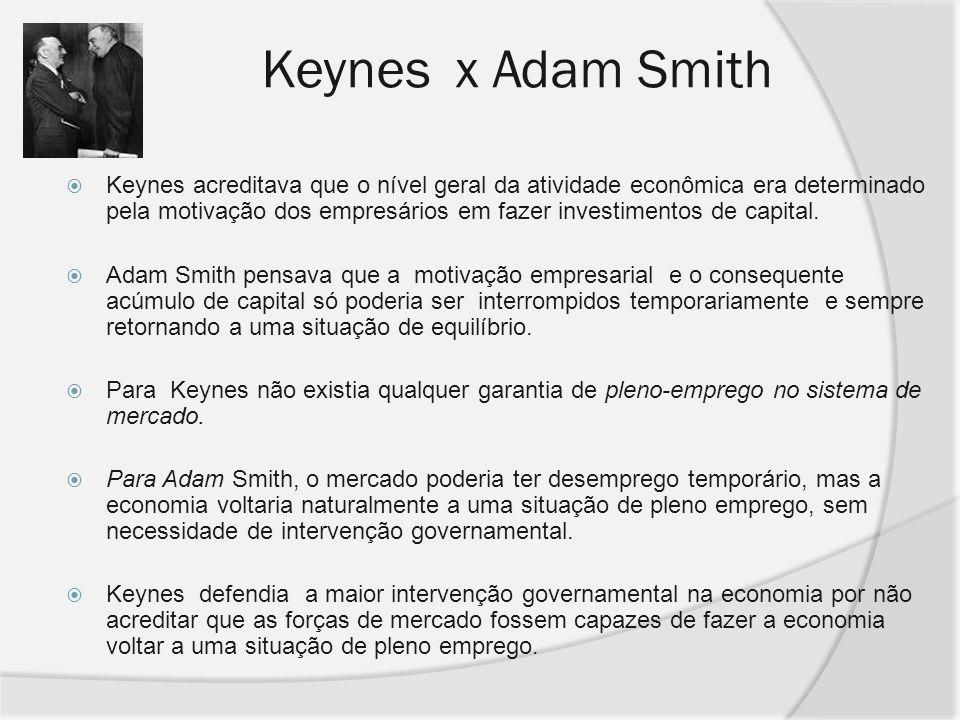 Keynes x Adam Smith Keynes acreditava que o nível geral da atividade econômica era determinado pela motivação dos empresários em fazer investimentos d
