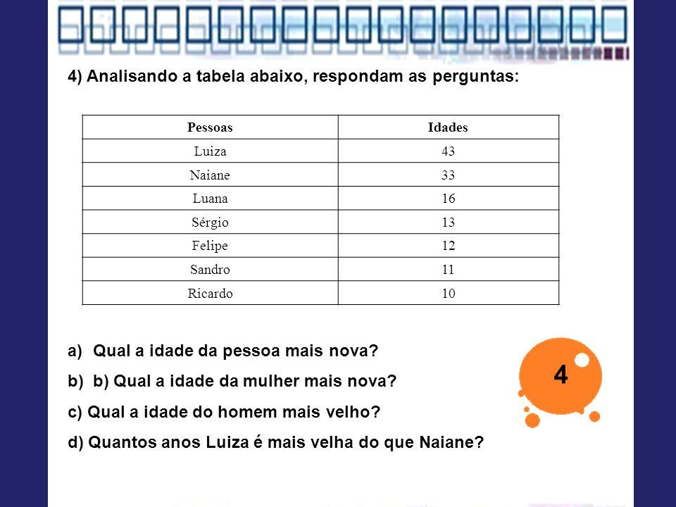 PessoasIdades Luiza43 Naiane33 Luana16 Sérgio13 Felipe12 Sandro11 Ricardo10 4) Analisando a tabela abaixo, respondam as perguntas: a)Qual a idade da p
