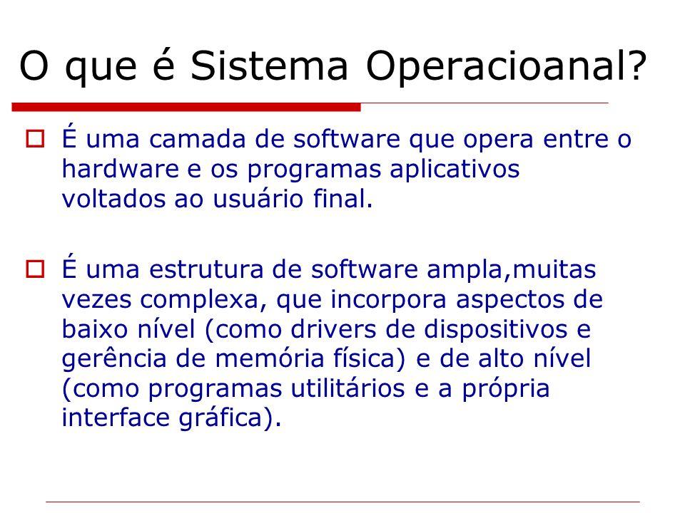 O que é Sistema Operacioanal? É uma camada de software que opera entre o hardware e os programas aplicativos voltados ao usuário final. É uma estrutur