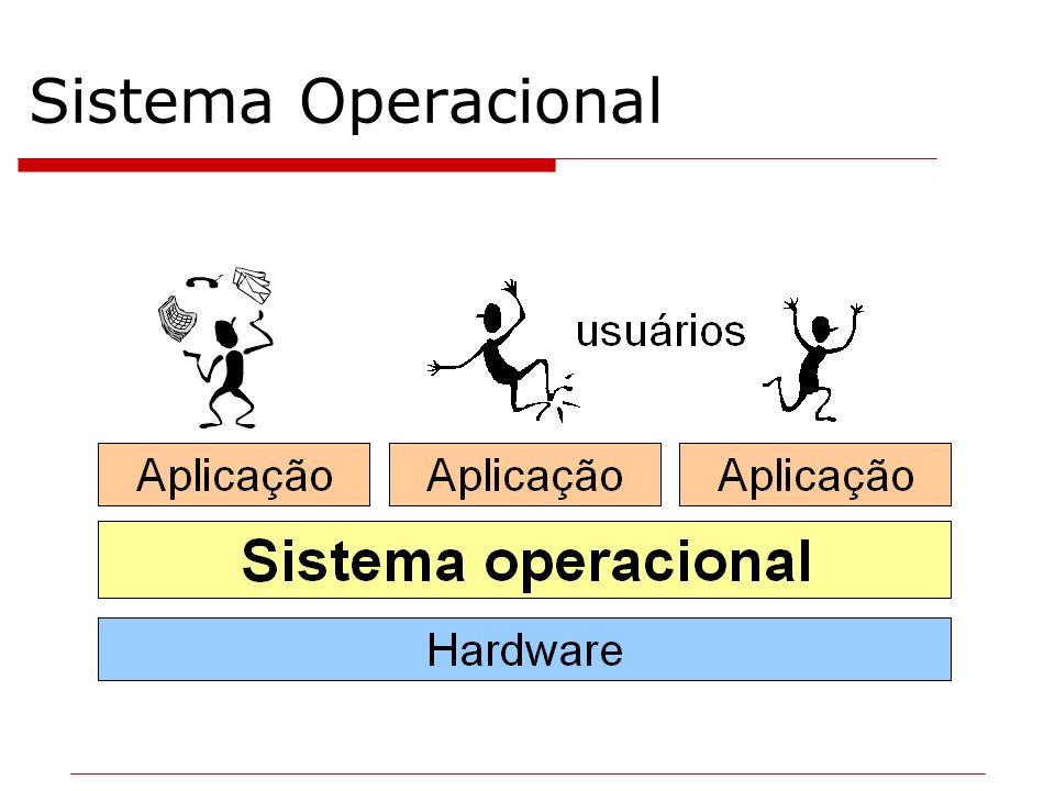Abstração de Recursos Cada hardware tem sua particularidade Cabe ao sistema operacional gerenciar as particularidades do hardware Um processador de texto não deve deter o conhecimento de como gravar um arquivo (disquetes, pen drive, hd´s).