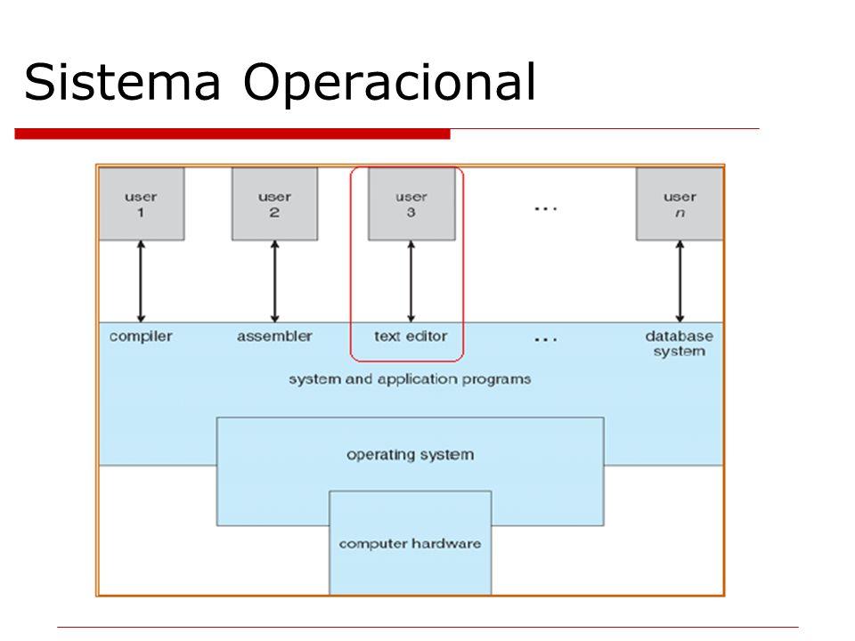 Tipos de sistemas operacionais Multiprogramação Mais complexos e eficientes (divisão de recursos entre usuários).