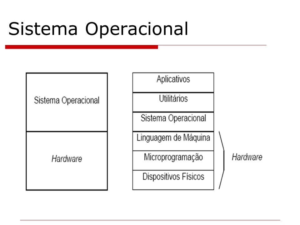 Tipos de sistemas operacionais Multiprogramação Tempo real (real-time) Tempo de resposta dentro de limites rígidos.