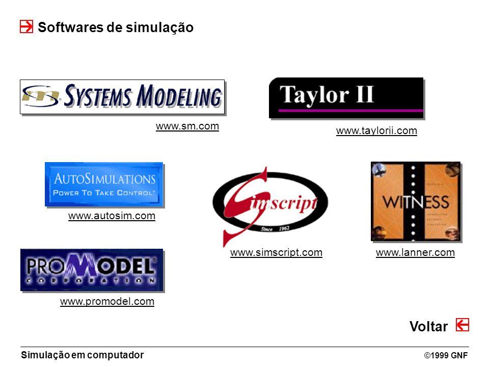 Simulação em computador ©1999 GNF Softwares de simulação Voltar www.promodel.com www.sm.com www.autosim.com www.lanner.com www.taylorii.com www.simscr