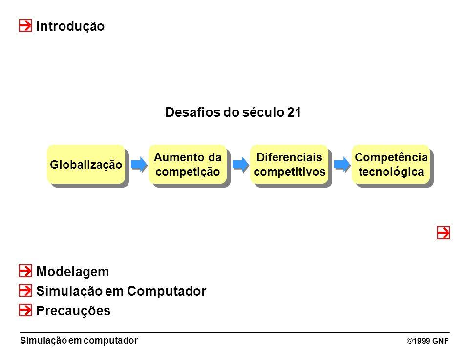 Simulação em computador ©1999 GNF Simulação em Computador Introdução Modelagem Precauções Globalização Desafios do século 21 Aumento da competição Aum