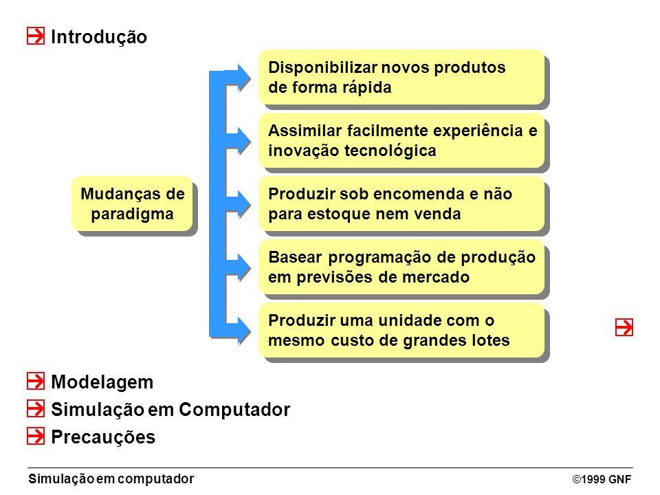 Simulação em computador ©1999 GNF Introdução Modelagem Simulação em Computador Mudanças de paradigma Mudanças de paradigma Assimilar facilmente experi