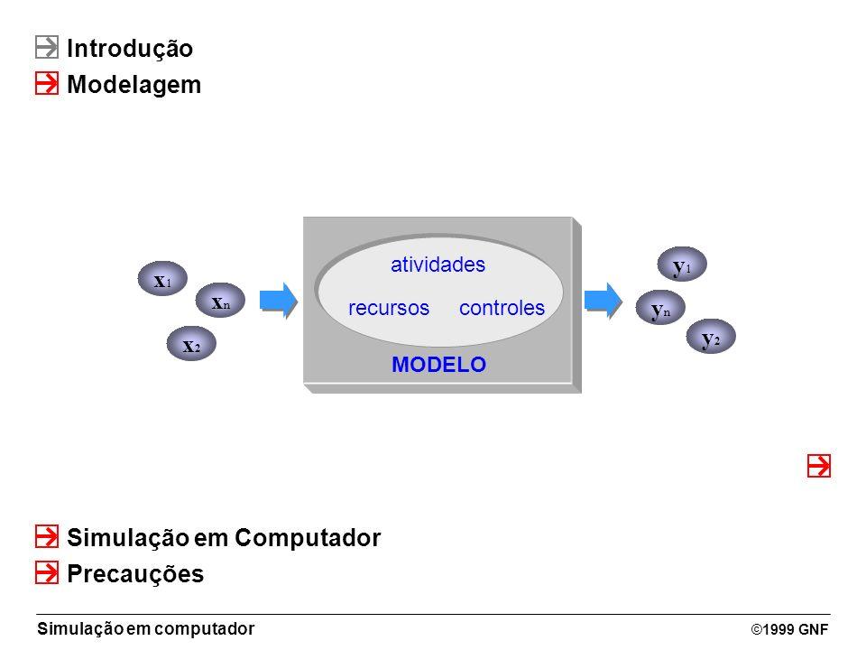 Simulação em computador ©1999 GNF Introdução Modelagem Simulação em Computador SISTEMA atividades recursoscontroles x2x2 x1x1 MODELO xnxn y2y2 y1y1 yn