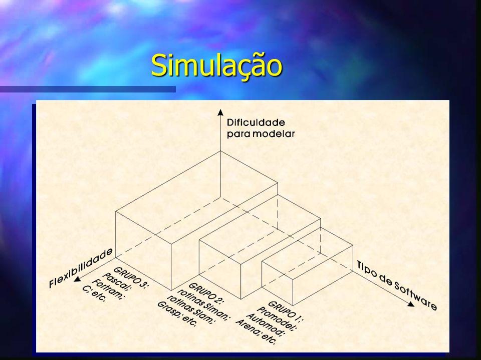 Simulação Áreas de aplicação: n Indústrias químicas; n Indústrias eletrônicas; n Indústrias aeroespaciais; n Fast food; n Saúde; n Comunicação; n Hosp