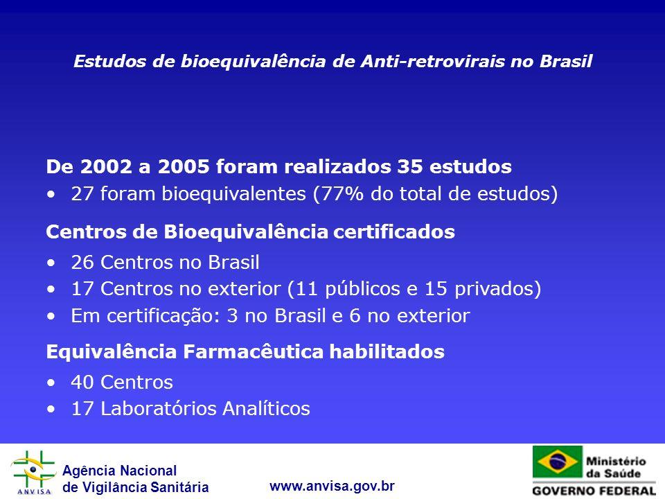 Agência Nacional de Vigilância Sanitária www.anvisa.gov.br De 2002 a 2005 foram realizados 35 estudos 27 foram bioequivalentes (77% do total de estudo