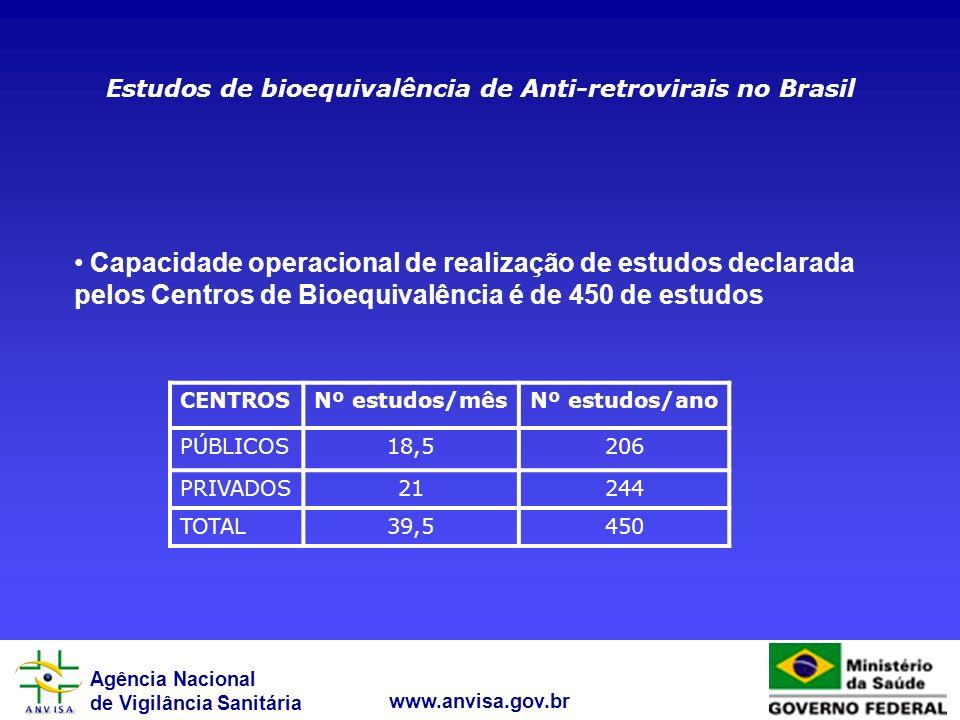 Agência Nacional de Vigilância Sanitária www.anvisa.gov.br Estudos de bioequivalência de Anti-retrovirais no Brasil CENTROSNº estudos/mêsNº estudos/an