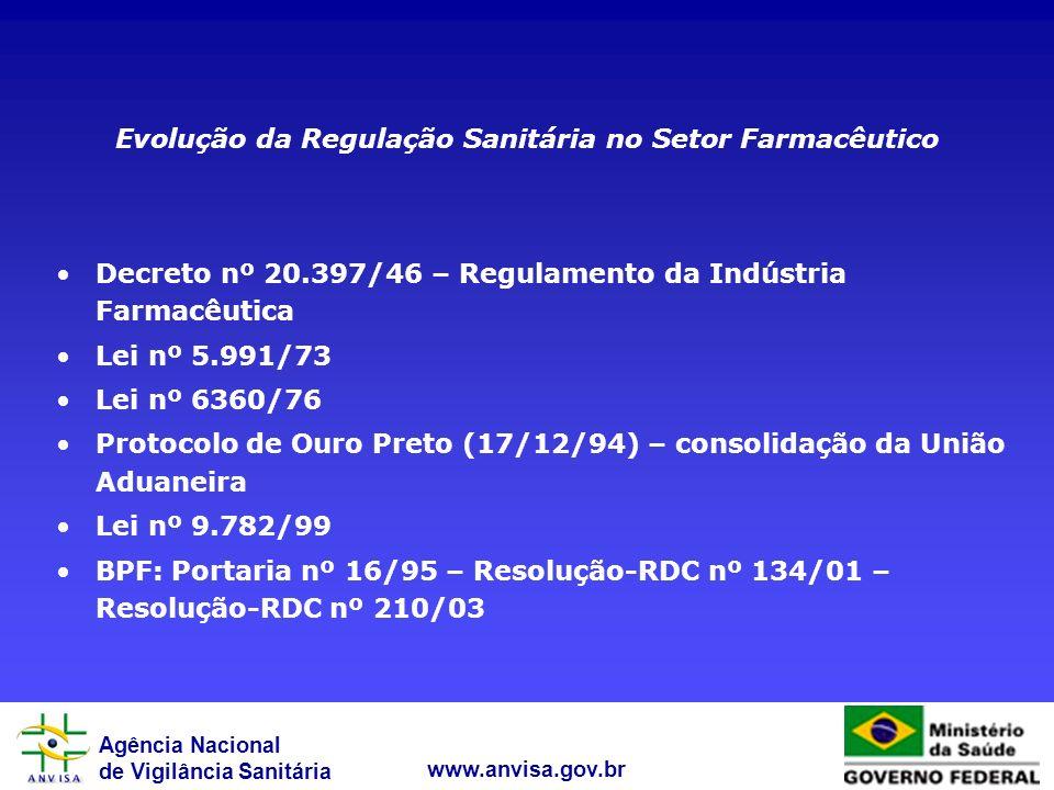 Agência Nacional de Vigilância Sanitária www.anvisa.gov.br Evolução da Regulação Sanitária no Setor Farmacêutico Decreto nº 20.397/46 – Regulamento da