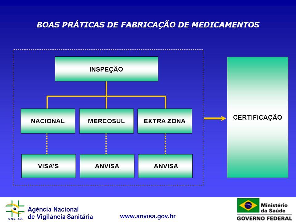 Agência Nacional de Vigilância Sanitária www.anvisa.gov.br VISASANVISA NACIONALMERCOSULEXTRA ZONA INSPEÇÃO CERTIFICAÇÃO BOAS PRÁTICAS DE FABRICAÇÃO DE