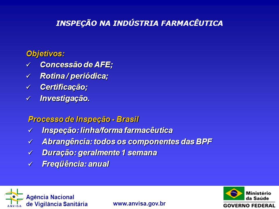 Agência Nacional de Vigilância Sanitária www.anvisa.gov.br INSPEÇÃO NA INDÚSTRIA FARMACÊUTICA Objetivos: Concessão de AFE; Concessão de AFE; Rotina /