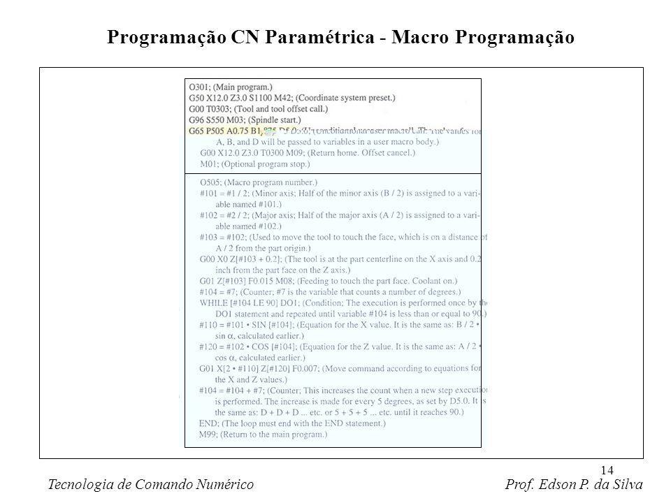14 Programação CN Paramétrica - Macro Programação Tecnologia de Comando Numérico Prof. Edson P. da Silva