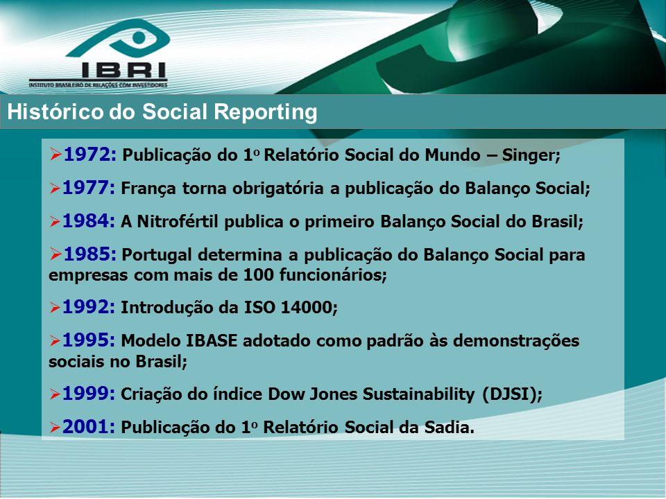 Histórico do Social Reporting 1972: Publicação do 1 o Relatório Social do Mundo – Singer; 1977: França torna obrigatória a publicação do Balanço Social; 1984: A Nitrofértil publica o primeiro Balanço Social do Brasil; 1985: Portugal determina a publicação do Balanço Social para empresas com mais de 100 funcionários; 1992: Introdução da ISO 14000; 1995: Modelo IBASE adotado como padrão às demonstrações sociais no Brasil; 1999: Criação do índice Dow Jones Sustainability (DJSI); 2001: Publicação do 1 o Relatório Social da Sadia.