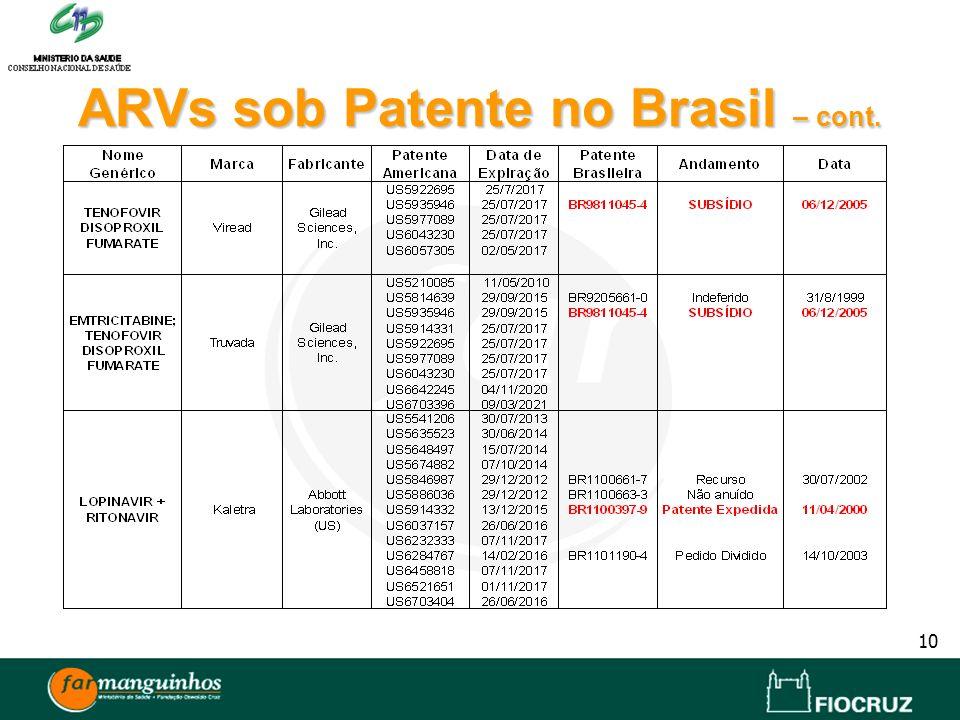 10 ARVssob Patente no Brasil – cont. ARVs sob Patente no Brasil – cont.