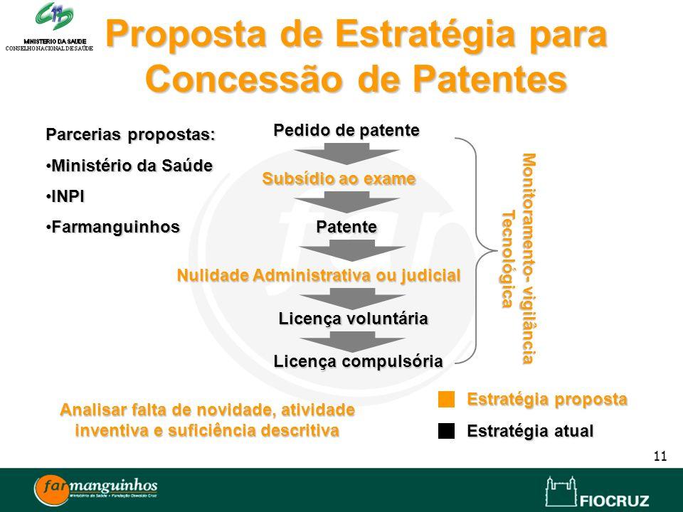 11 Proposta de Estratégia para Concessão de Patentes Parcerias propostas: Ministério da SaúdeMinistério da Saúde INPIINPI FarmanguinhosFarmanguinhos P
