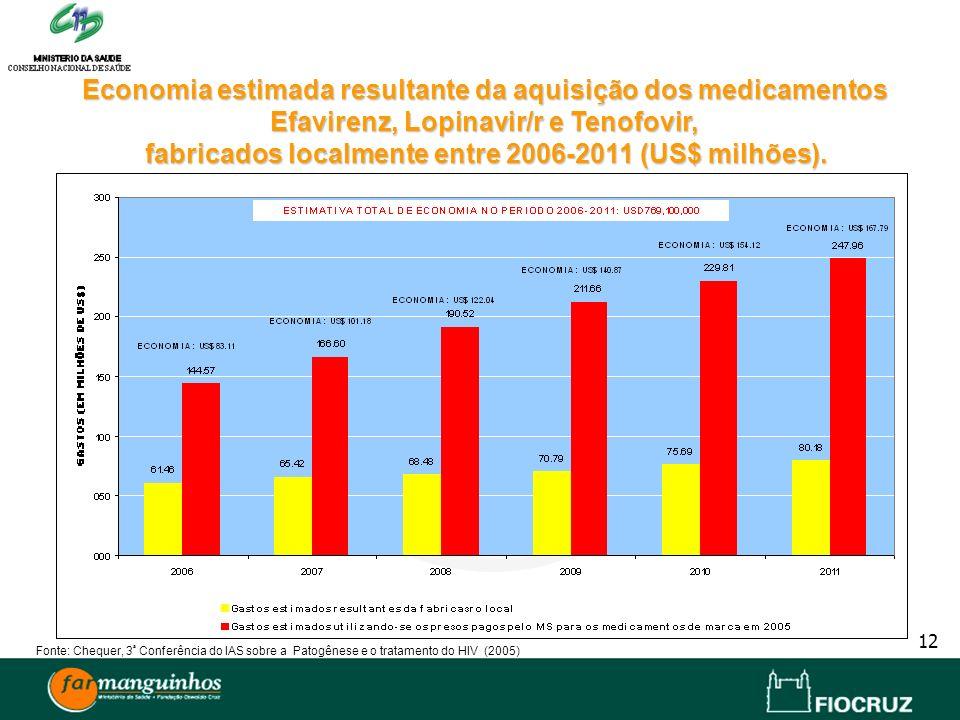 12 Economia estimada resultante da aquisição dos medicamentos Efavirenz, Lopinavir/r e Tenofovir, fabricados localmente entre 2006-2011 (US$ milhões).