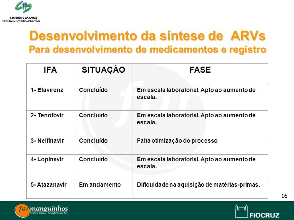 16 Desenvolvimento da síntese de ARVs Para desenvolvimento de medicamentos e registro IFASITUAÇÃOFASE 1- EfavirenzConcluídoEm escala laboratorial. Apt