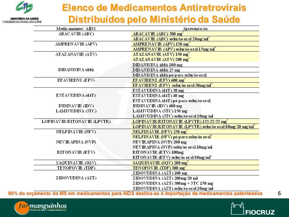 6 Elenco de Medicamentos Antiretrovirais Distribuídos pelo Ministério da Saúde 80% do orçamento do MS em medicamentos para AIDS destina-se à importaçã