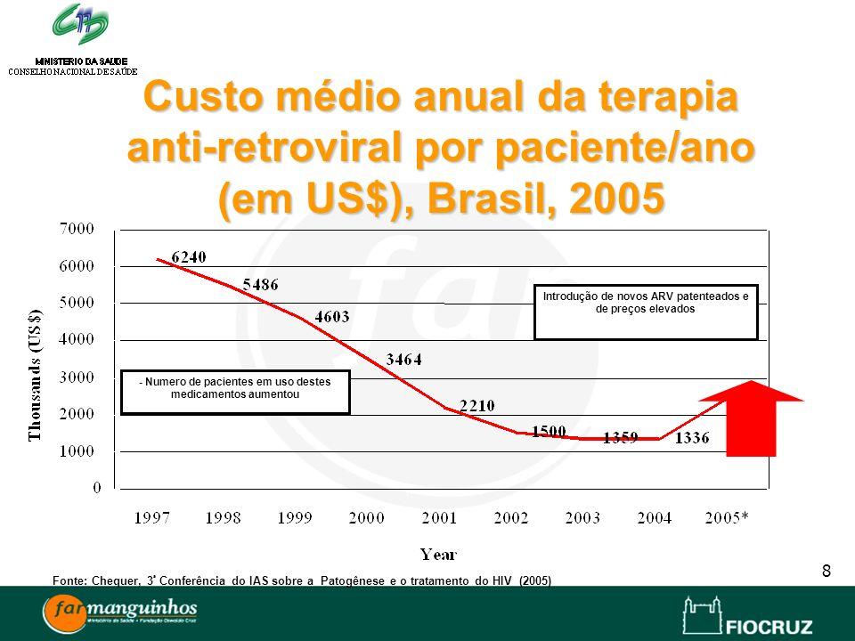 8 - Numero de pacientes em uso destes medicamentos aumentou Introdução de novos ARV patenteados e de preços elevados Custo médio anual da terapia anti