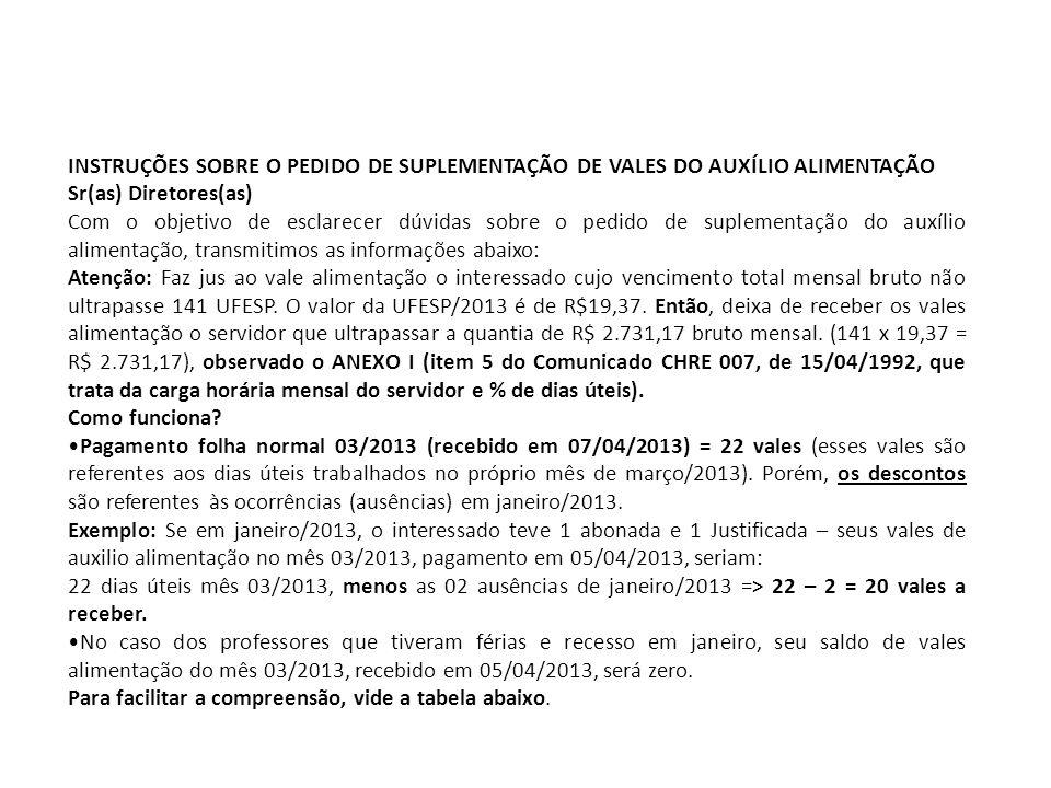 INSTRUÇÕES SOBRE O PEDIDO DE SUPLEMENTAÇÃO DE VALES DO AUXÍLIO ALIMENTAÇÃO Sr(as) Diretores(as) Com o objetivo de esclarecer dúvidas sobre o pedido de suplementação do auxílio alimentação, transmitimos as informações abaixo: Atenção: Faz jus ao vale alimentação o interessado cujo vencimento total mensal bruto não ultrapasse 141 UFESP.