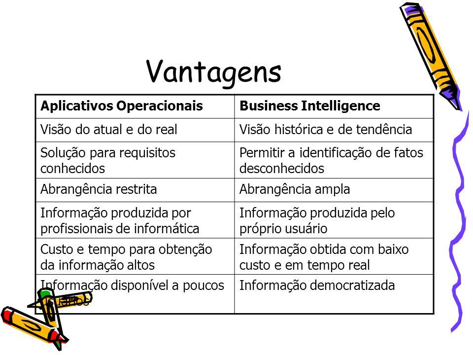 Vantagens Aplicativos OperacionaisBusiness Intelligence Visão do atual e do realVisão histórica e de tendência Solução para requisitos conhecidos Perm