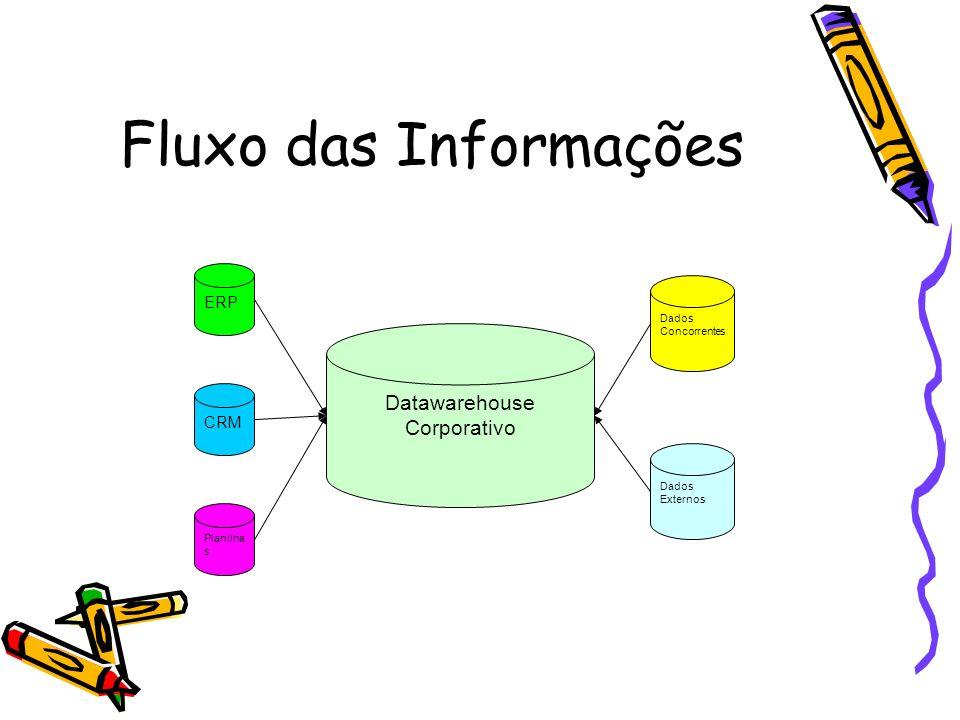 Fluxo das Informações ERP CRM Planilha s Dados Concorrentes Dados Externos Datawarehouse Corporativo