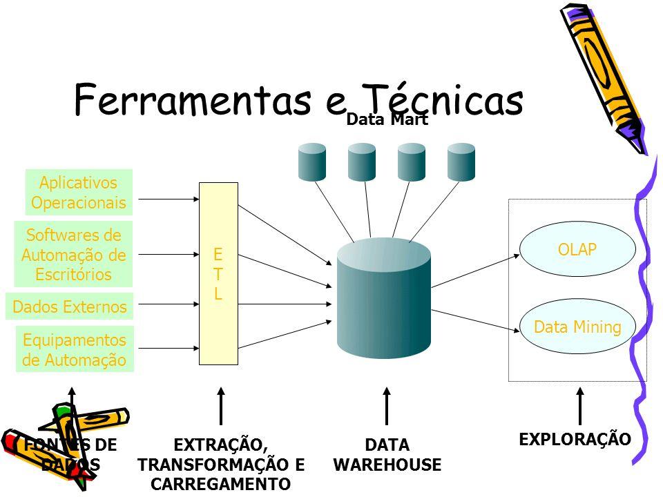 Ferramentas e Técnicas ETLETL OLAP EXTRAÇÃO, TRANSFORMAÇÃO E CARREGAMENTO FONTES DE DADOS DATA WAREHOUSE Data Mart Aplicativos Operacionais Softwares